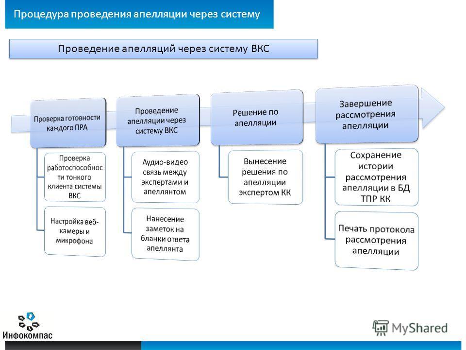 Процедура проведения апелляции через систему Проведение апелляций через систему ВКС