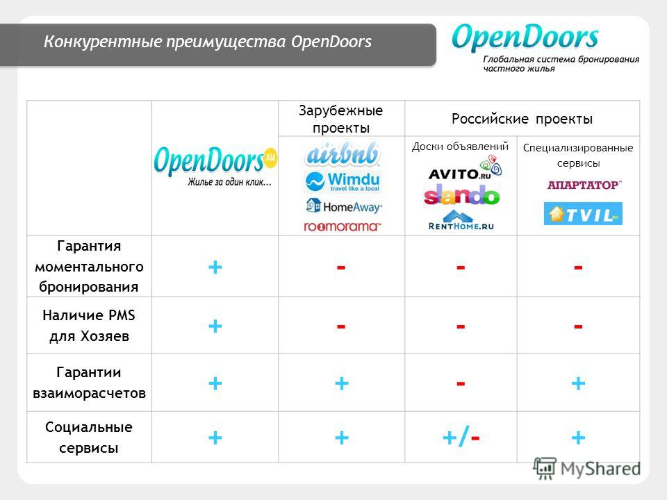 Конкурентные преимущества OpenDoors Зарубежные проекты Российские проекты Доски объявлений Специализированные сервисы Гарантия моментального бронирования +--- Наличие PMS для Хозяев +--- Гарантии взаиморасчетов ++-+ Социальные сервисы +++/-+