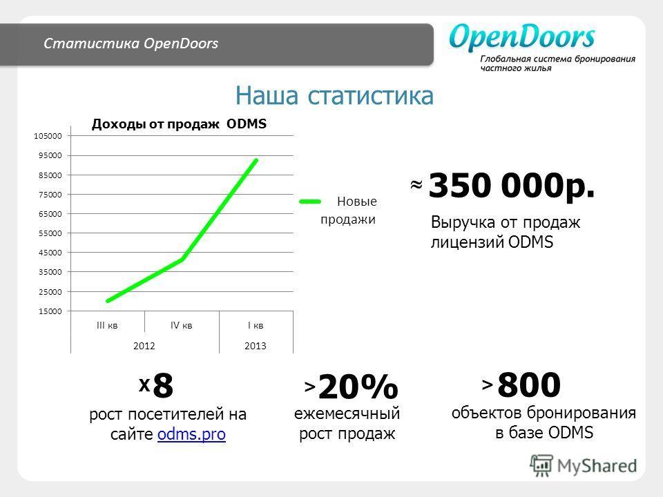 Статистика OpenDoors Наша статистика Х 8 > 20% ежемесячный рост продаж 350 000 р. Выручка от продаж лицензий ODMS Доходы от продаж ODMS > 800 объектов бронирования в базе ODMS рост посетителей на сайте odms.proodms.pro
