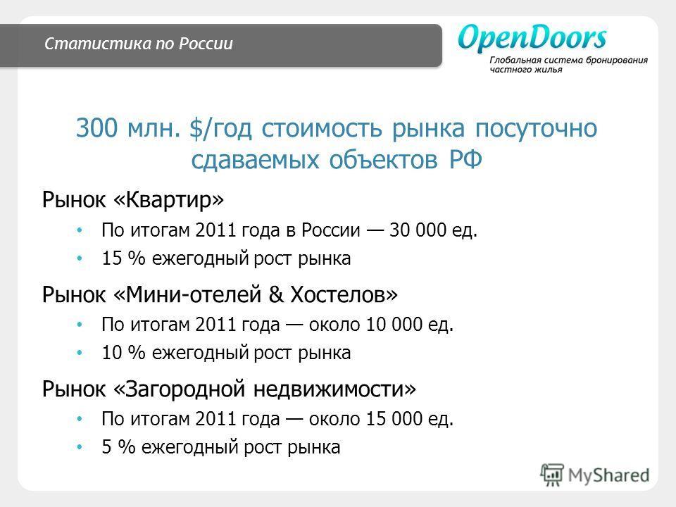 Статистика по России 300 млн. $/год стоимость рынка посуточно сдаваемых объектов РФ Рынок «Квартир» По итогам 2011 года в России 30 000 ед. 15 % ежегодный рост рынка Рынок «Мини-отелей & Хостелов» По итогам 2011 года около 10 000 ед. 10 % ежегодный р