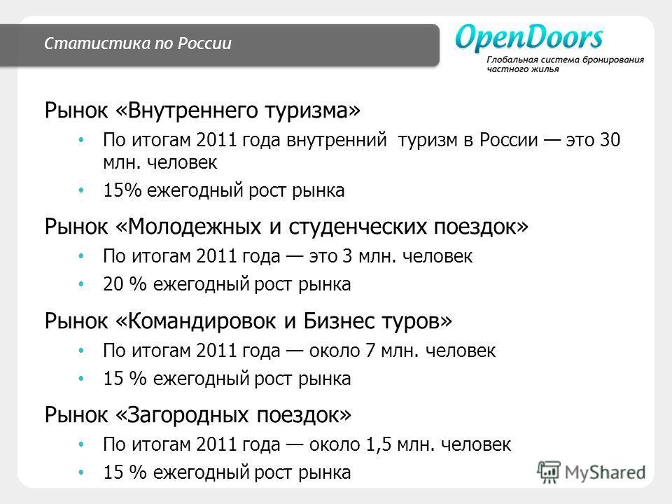 Статистика по России Рынок «Внутреннего туризма» По итогам 2011 года внутренний туризм в России это 30 млн. человек 15% ежегодный рост рынка Рынок «Молодежных и студенческих поездок» По итогам 2011 года это 3 млн. человек 20 % ежегодный рост рынка Ры