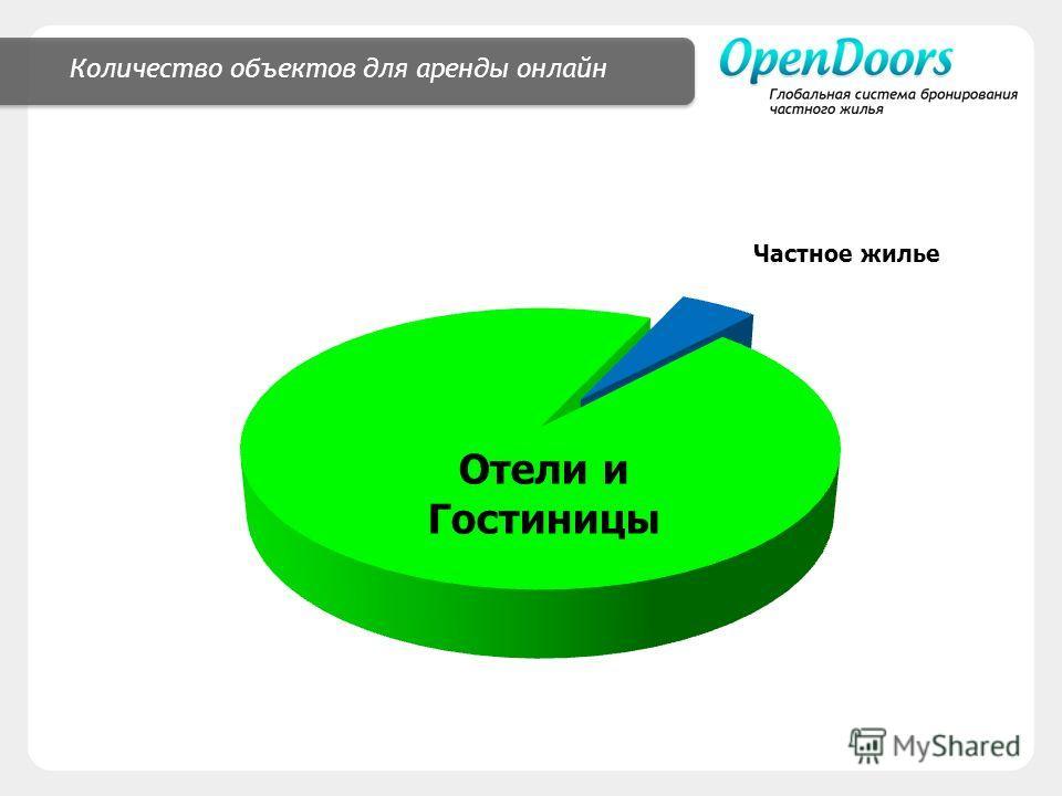 Количество объектов для аренды онлайн Отели и Гостиницы Частное жилье