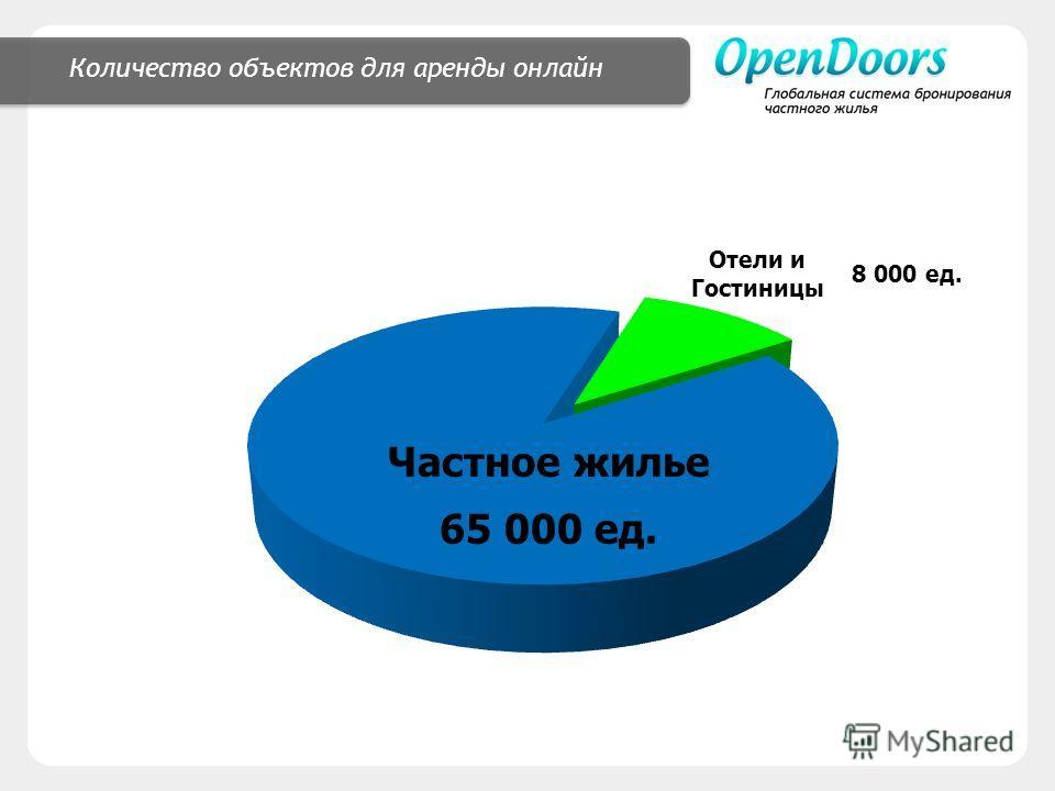 Количество объектов для аренды онлайн Отели и Гостиницы Частное жилье 65 000 ед. 8 000 ед.
