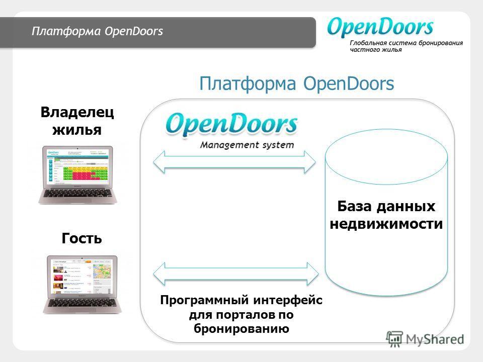 Платформа OpenDoors Владелец жилья Программный интерфейс для порталов по бронированию База данных недвижимости Гость