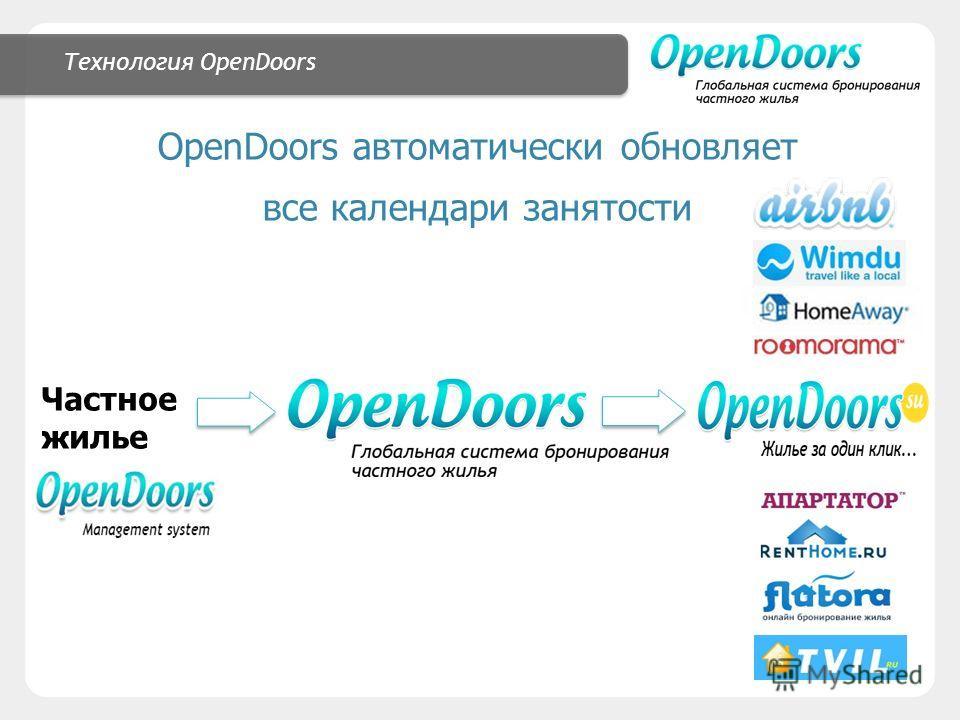 Технология OpenDoors OpenDoors автоматически обновляет все календари занятости Частное жилье