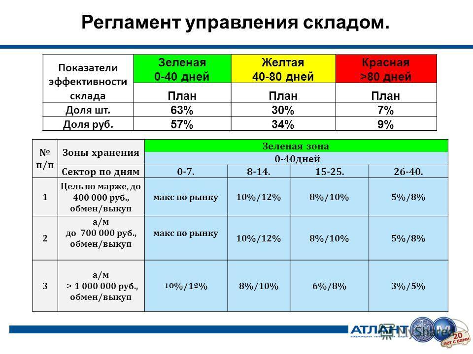 Показатели эффективности склада Зеленая ЖелтаяКрасная 0-40 дней 40-80 дней>80 дней План Доля шт. 63%30%7% Доля руб. 57%34%9% Регламент управления складом. п/п Зоны хранения Зеленая зона 0-40 дней Сектор по дням 0-7.8-14.15-25.26-40. 1 Цель по марже,
