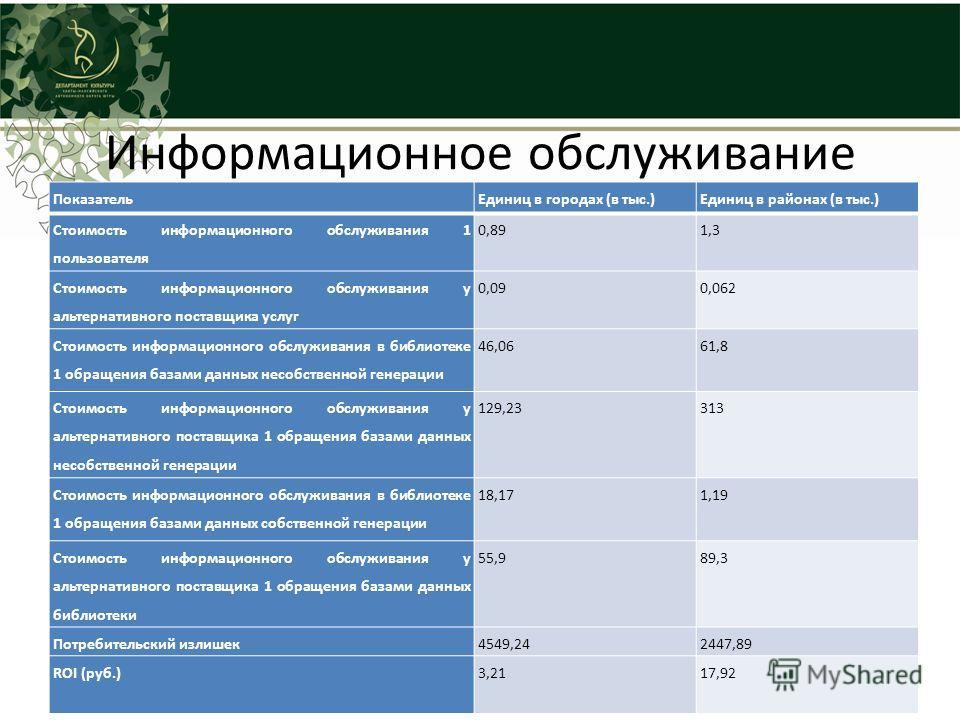Информационное обслуживание Показатель Единиц в городах (в тыс.)Единиц в районах (в тыс.) Стоимость информационного обслуживания 1 пользователя 0,891,3 Стоимость информационного обслуживания у альтернативного поставщика услуг 0,090,062 Стоимость инфо