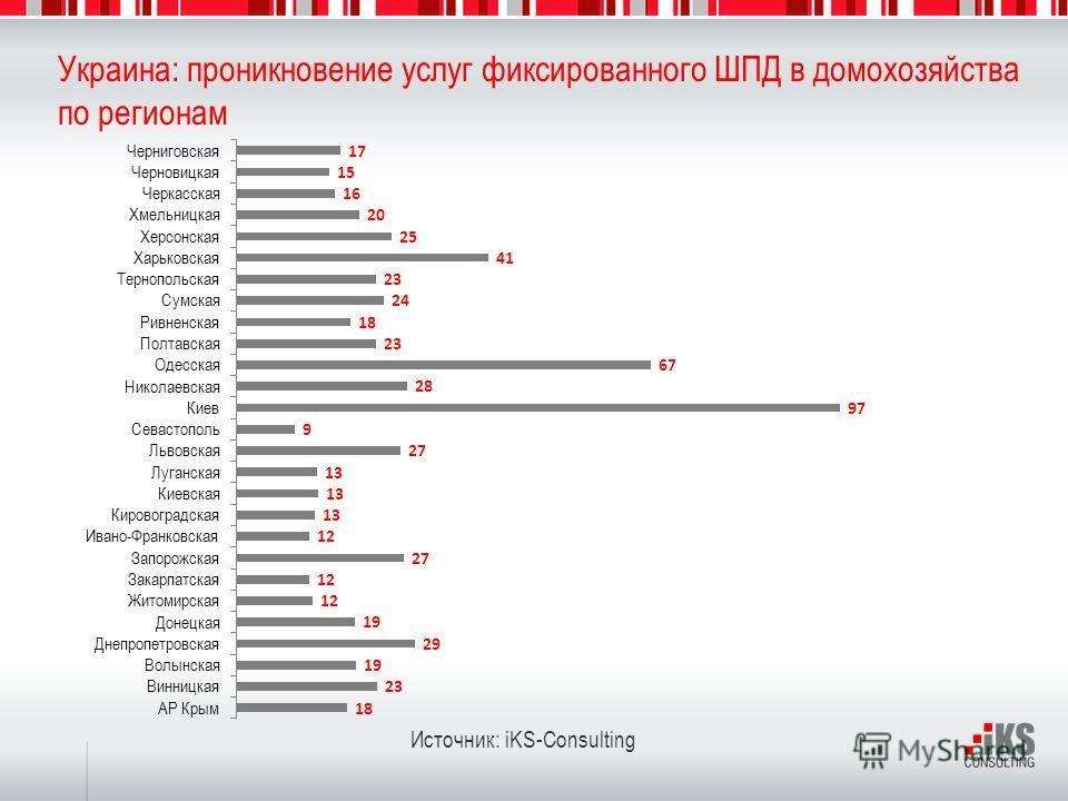 Украина: проникновение услуг фиксированного ШПД в домохозяйства по регионам Источник: iKS-Consulting
