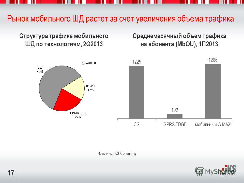 17 Рынок мобильного ШД растет за счет увеличения объема трафика Структура трафика мобильного ШД по технологиям, 2Q2013 Источник: iKS-Consulting Среднемесячный объем трафика на абонента (MbOU), 1П2013