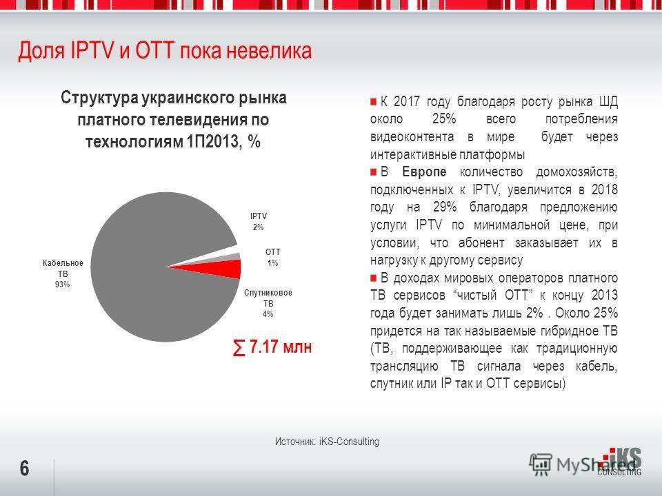 6 Доля IPTV и ОТТ пока невелика Структура украинского рынка платного телевидения по технологиям 1П2013, % Источник: iKS-Consulting К 2017 году благодаря росту рынка ШД около 25% всего потребления видеоконтента в мире будет через интерактивные платфор