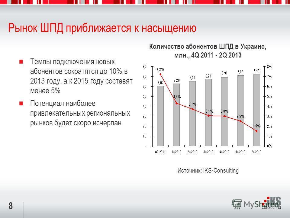 8 Рынок ШПД приближается к насыщению Темпы подключения новых абонентов сократятся до 10% в 2013 году, а к 2015 году составят менее 5% Потенциал наиболее привлекательных региональных рынков будет скоро исчерпан Количество абонентов ШПД в Украине, млн.