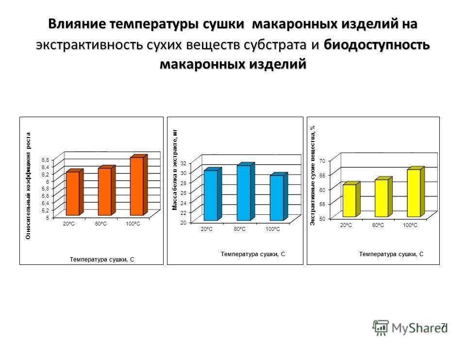 7 Влияние температуры сушки макаронных изделий на экстрактивность сухих веществ субстрата и биодоступность макаронных изделий