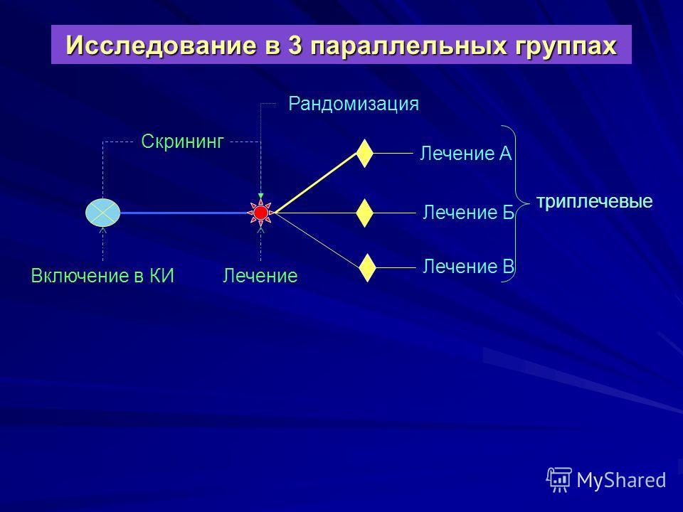 Исследование в 3 параллельных группах Включение в КИЛечение Лечение А Лечение В Скрининг Рандомизация Лечение Б три плечевые