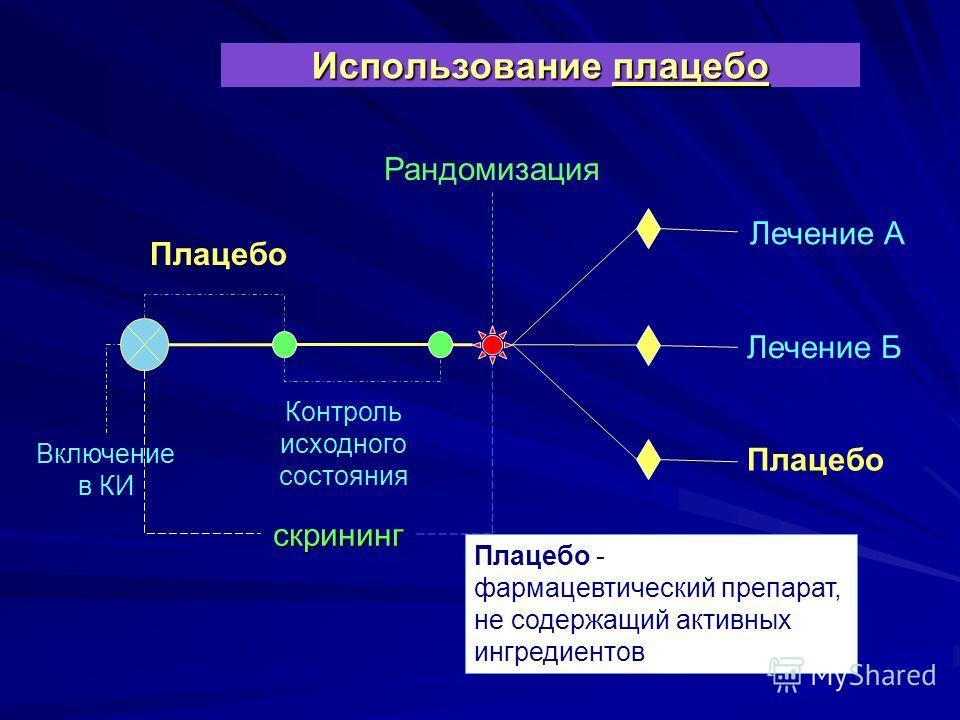 Использование плацебо скрининг Включение в КИ Плацебо Контроль исходного состояния Рандомизация Лечение А Плацебо Лечение Б Плацебо - фармацевтический препарат, не содержащий активных ингредиентов