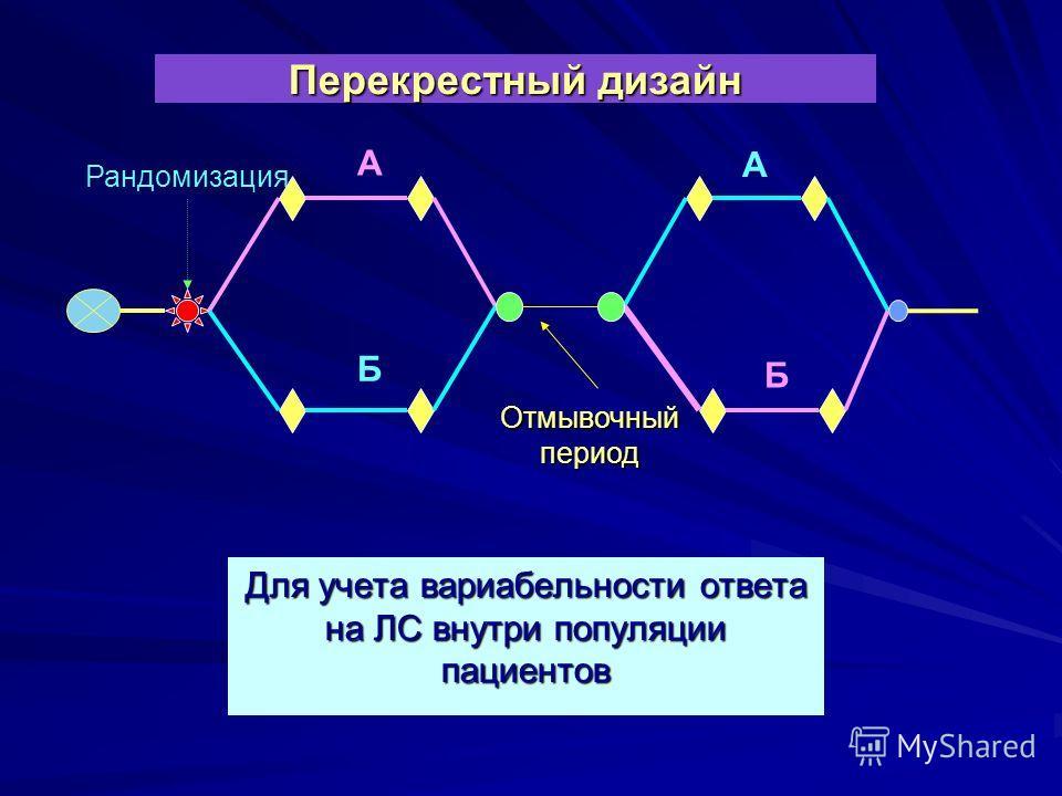 Перекрестный дизайн Рандомизация Отмывочный период Для учета вариабельности ответа на ЛС внутри популяции пациентов Б А А Б