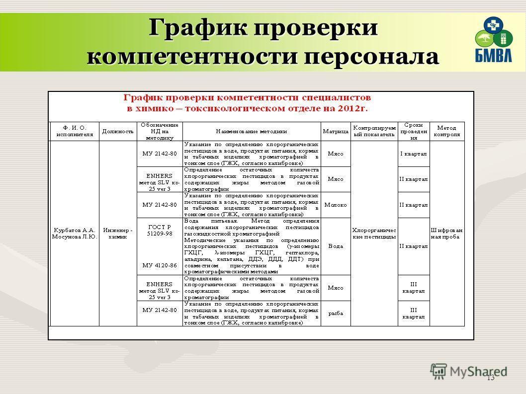 13 График проверки компетентности персонала