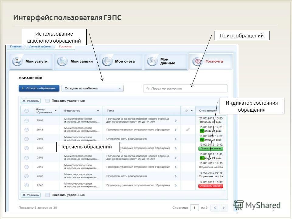 Интерфейс пользователя ГЭПС 5 Перечень обращений Поиск обращений Индикатор состояния обращения Использование шаблонов обращений