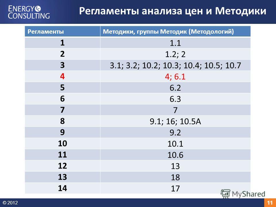 © 2012 11 Регламенты анализа цен и Методики Регламенты Методики, группы Методик (Методологий) 1 1.1 2 1.2; 2 3 3.1; 3.2; 10.2; 10.3; 10.4; 10.5; 10.7 4 4; 6.1 5 6.2 6 6.3 7 7 8 9.1; 16; 10.5А 9 9.2 10 10.1 11 10.6 12 13 18 14 17