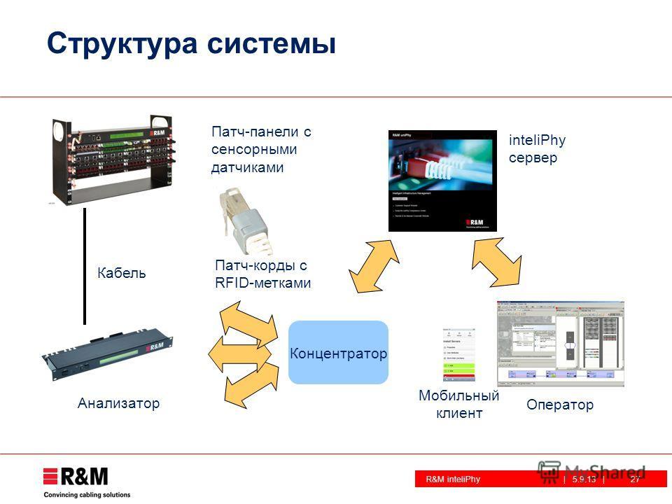 R&M inteliPhy| 5.9.13 | Структура системы 27 Концентратор Оператор Анализатор Кабель Патч-корды с RFID-метками inteliPhy сервер Патч-панели с сенсорными датчиками Мобильный клиент