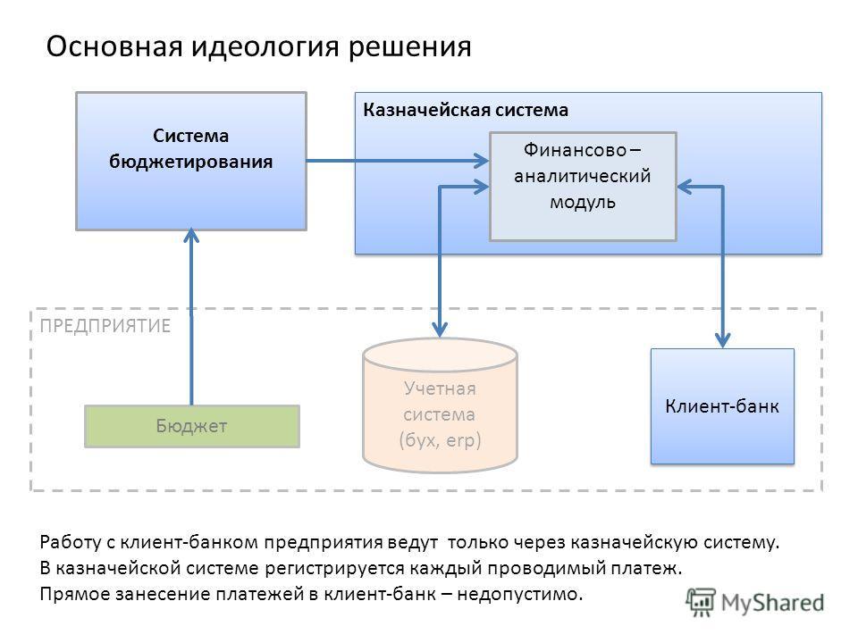 Казначейская система ПРЕДПРИЯТИЕ Учетная система (бух, erp) Клиент-банк Основная идеология решения Система бюджетирования Финансово – аналитический модуль Бюджет Работу с клиент-банком предприятия ведут только через казначейскую систему. В казначейск