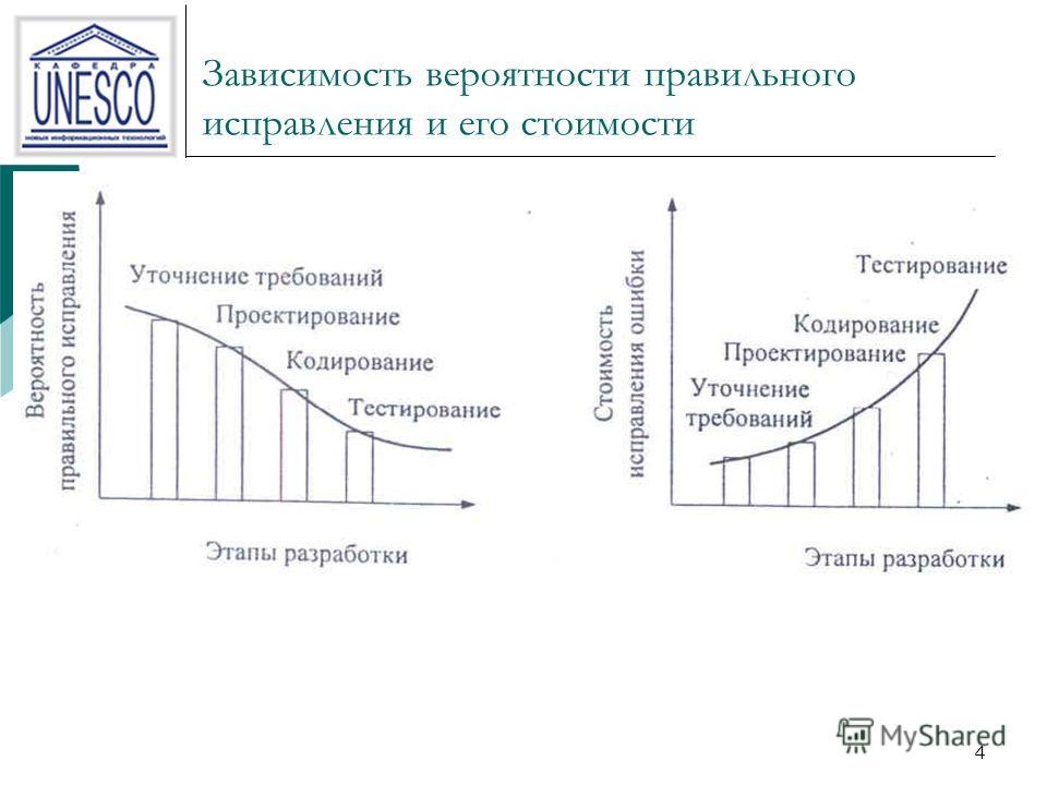 4 Зависимость вероятности правильного исправления и его стоимости