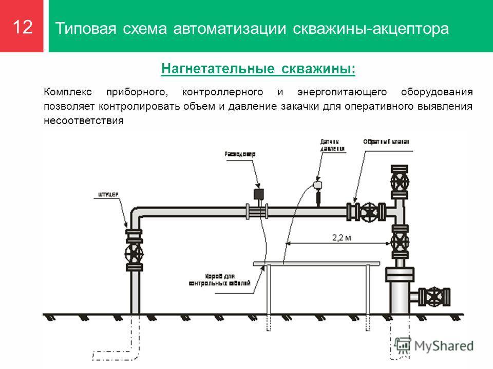 Типовая схема автоматизации скважины-акцептора 12 Нагнетательные скважины: Комплекс приборного, контроллерного и энергопитающего оборудования позволяет контролировать объем и давление закачки для оперативного выявления несоответствия