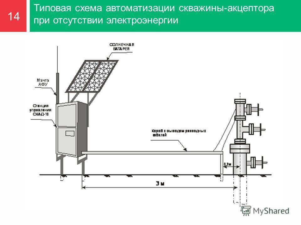 Типовая схема автоматизации скважины-акцептора при отсутствии электроэнергии 14
