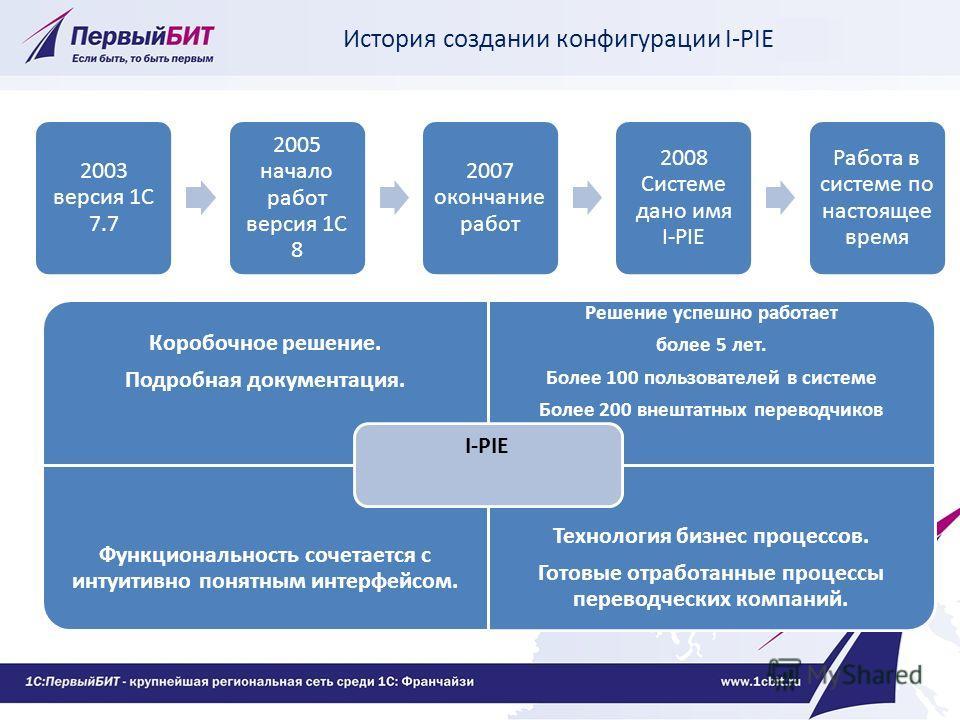 История создании конфигурации I-PIE 2003 версия 1С 7.7 2005 начало работ версия 1С 8 2007 окончание работ 2008 Системе дано имя I-PIE Работа в системе по настоящее время Коробочное решение. Подробная документация. Решение успешно работает более 5 лет