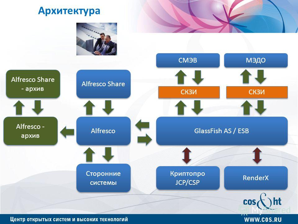 Архитектура GlassFish AS / ESB Alfresco Share Alfresco Криптопро JCP/CSP Криптопро JCP/CSP RenderX СМЭВ МЭДО СКЗИ Сторонние системы Alfresco - архив Alfresco Share - архив