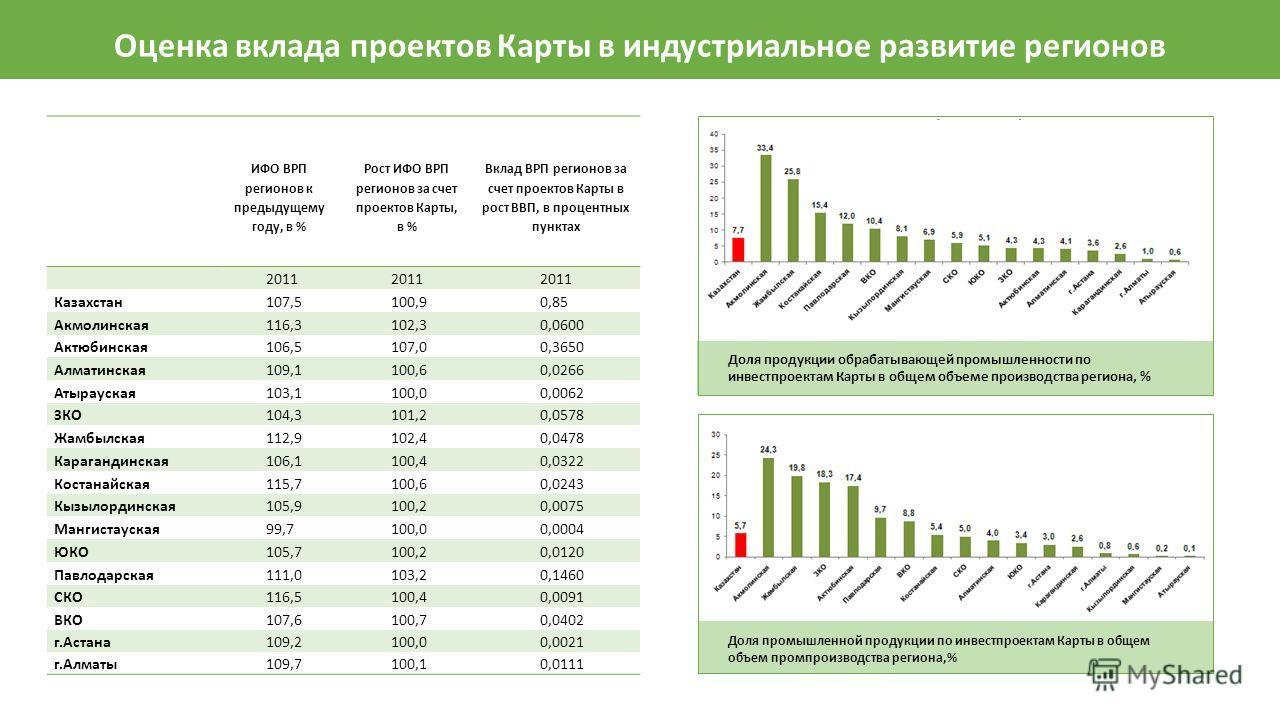 Оценка вклада проектов Карты в индустриальное развитие регионов ИФО ВРП регионов к предыдущему году, в % Рост ИФО ВРП регионов за счет проектов Карты, в % Вклад ВРП регионов за счет проектов Карты в рост ВВП, в процентных пунктах 2011 Казахстан 107,5