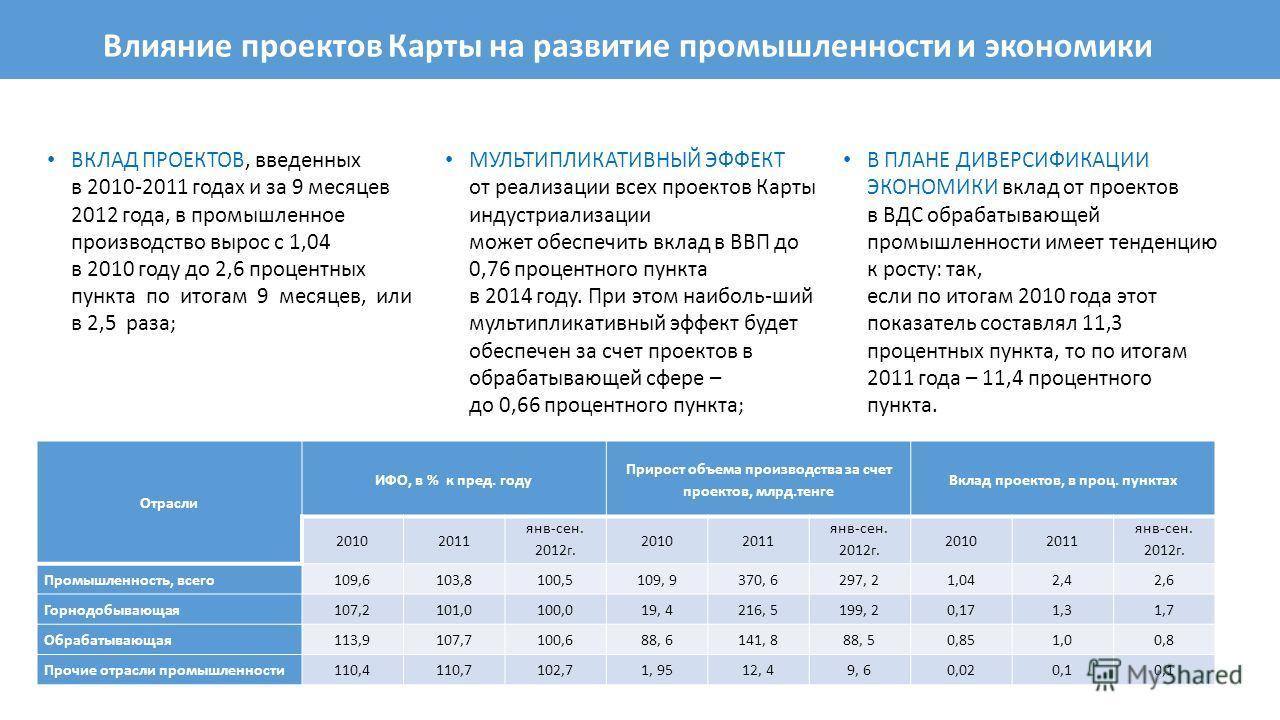 Влияние проектов Карты на развитие промышленности и экономики ВКЛАД ПРОЕКТОВ, введенных в 2010-2011 годах и за 9 месяцев 2012 года, в промышленное производство вырос с 1,04 в 2010 году до 2,6 процентных пункта по итогам 9 месяцев, или в 2,5 раза; МУЛ