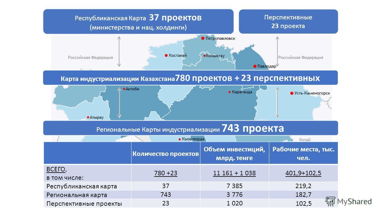 Карта индустриализации Казахстана 780 проектов + 23 перспективных Перспективные 23 проекта Республиканская Карта 37 проектов (министерства и нац. холдинги) Региональные Карты индустриализации 743 проекта Количество проектов Объем инвестиций, млрд. те