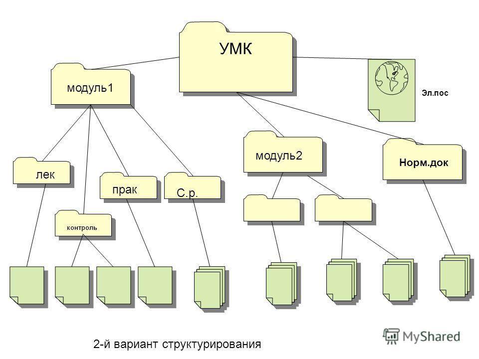 УМК модуль 1 модуль 2 Норм.док лек парк контроль Эл.пос С.р. 2-й вариант структурирования