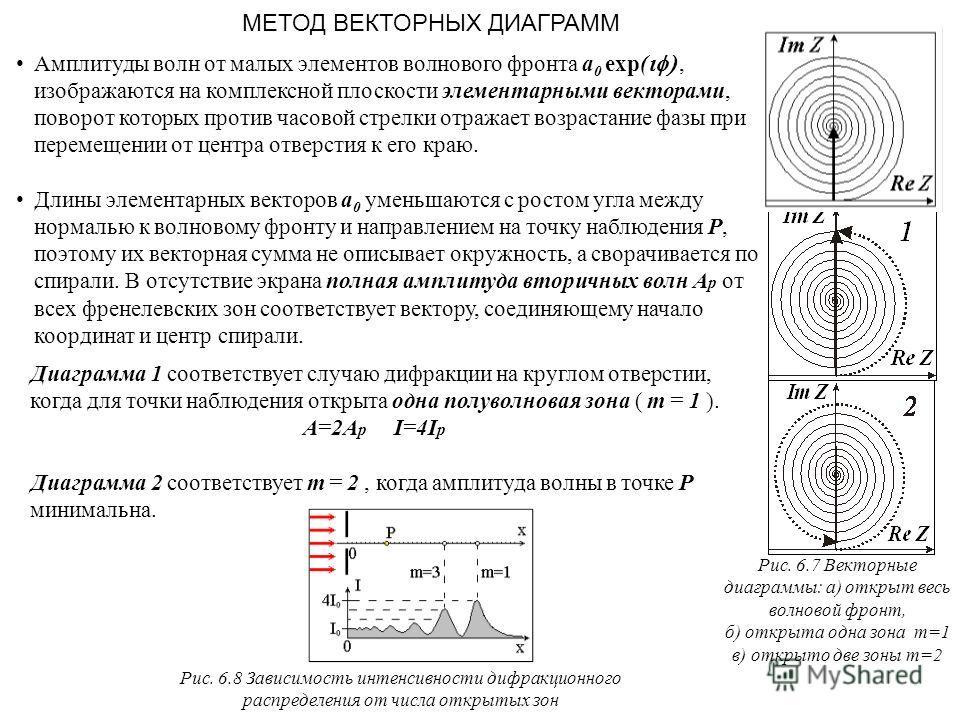 МЕТОД ВЕКТОРНЫХ ДИАГРАММ Амплитуды волн от малых элементов волнового фронта a 0 exp(, изображаются на комплексной плоскости элементарными векторами, поворот которых против часовой стрелки отражает возрастание фазы при перемещении от центра отверстия