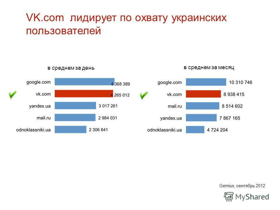 VK.com лидирует по охвату украинских пользователей в среднем за месяц в среднем за день Gemius, сентябрь 2012