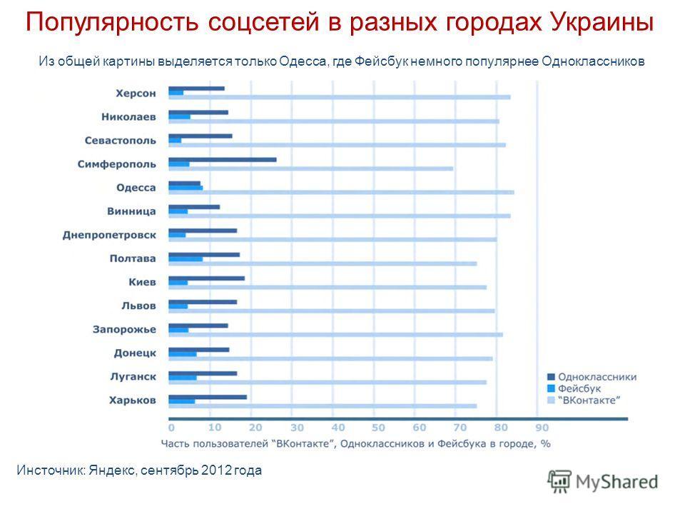 Из общей картины выделяется только Одесса, где Фейсбук немного популярнее Одноклассников Инсточник: Яндекс, сентябрь 2012 года
