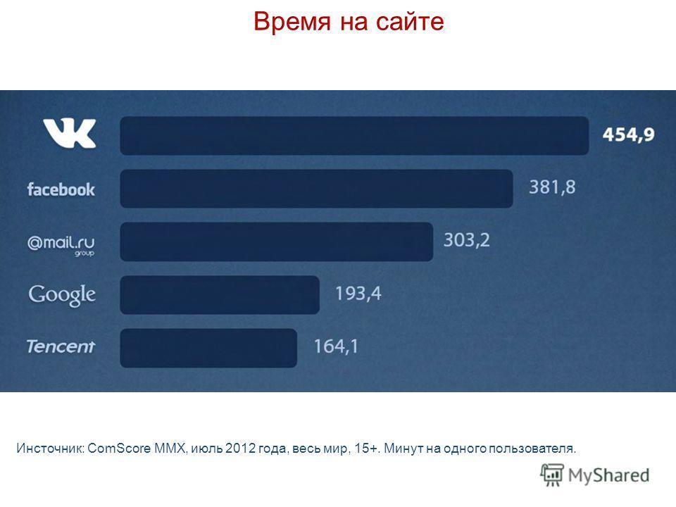 Инсточник: ComScore MMX, июль 2012 года, весь мир, 15+. Минут на одного пользователя.