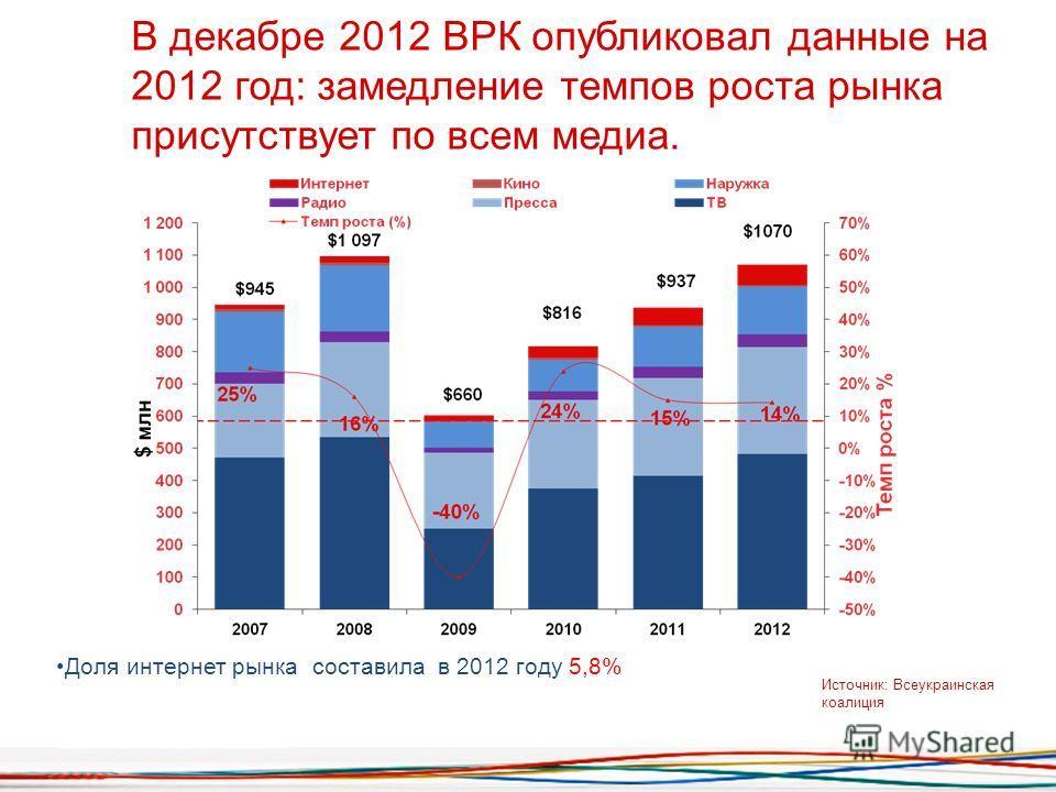 В декабре 2012 ВРК опубликовал данные на 2012 год: замедление темпов роста рынка присутствует по всем медиа. Источник: Всеукраинская коалиция Доля интернет рынка составила в 2012 году 5,8%