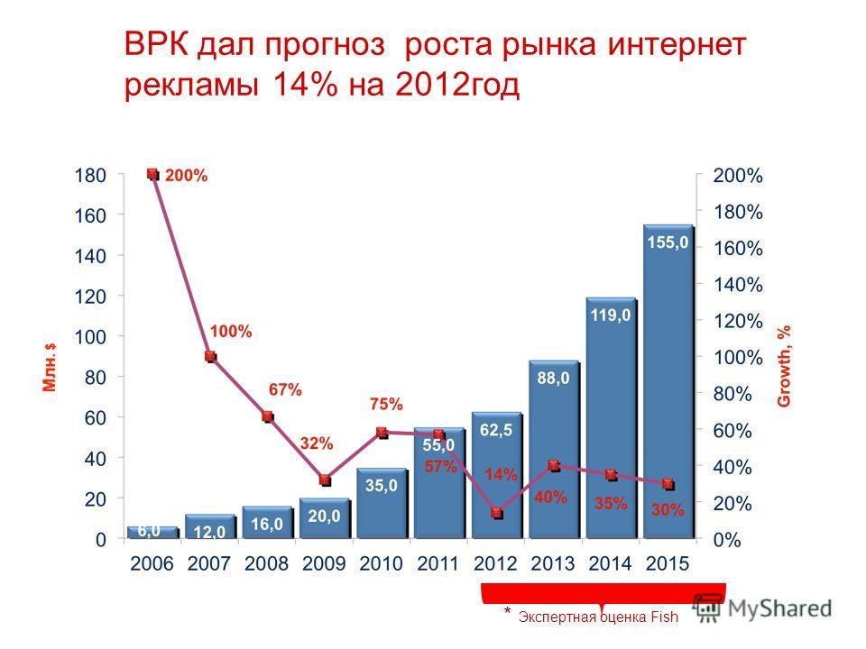 ВРК дал прогноз роста рынка интернет рекламы 14% на 2012 год * Экспертная оценка Fish