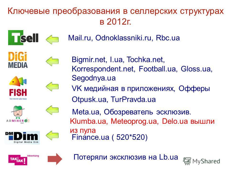 Mail.ru, Odnoklassniki.ru, Rbc.ua VK медийная в приложениях, Офферы Otpusk.ua, TurPravda.ua Meta.ua, Обозреватель эксклюзив. Klumba.ua, Meteoprog.ua, Delo.ua вышли из пула Bigmir.net, I.ua, Tochka.net, Korrespondent.net, Football.ua, Gloss.ua, Segodn