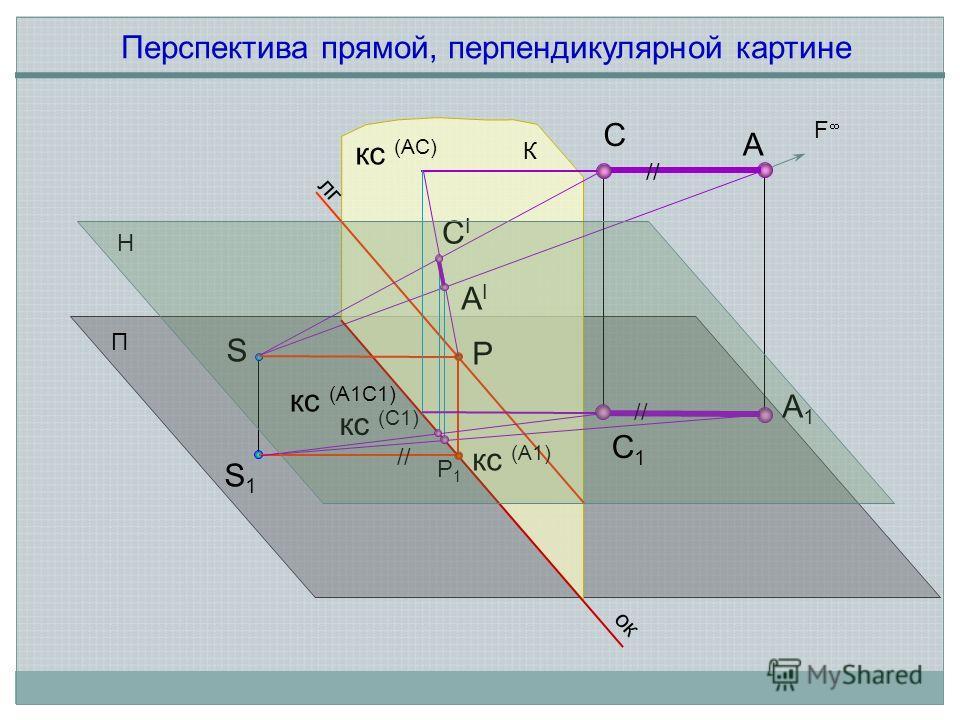 А П Н лг S S1S1 А1А1 АIАI СIСI кс (С1) F ок К Р1Р1 Р кс (А1) // С С1С1 кс (A1С1) кс (AС) Перспектива прямой, перпендикулярной картине