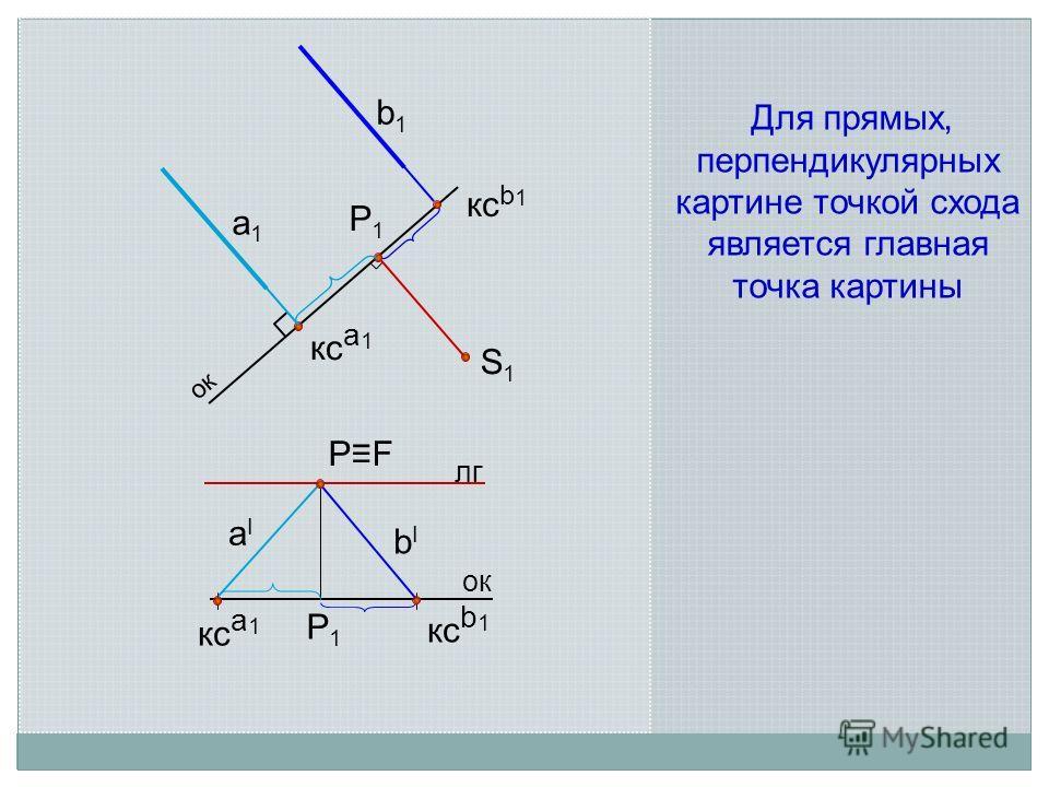 а 1 а 1 S1S1 кс b 1 лг ок аIаI кс b 1 P1P1 PFPF ок P1P1 кс a 1 bIbI b1b1 Для прямых, перпендикулярных картине точкой схода является главная точка картины