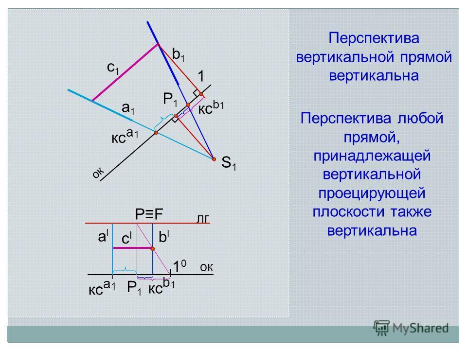 а 1 а 1 S1S1 кс b 1 лг ок аIаI кс а 1 P1P1 PFPF ок P1P1 кс b 1 bIbI кс a 1 b1b1 с 1 с 1 1 сIсI 1010 Перспектива вертикальной прямой вертикальна Перспектива любой прямой, принадлежащей вертикальной проецирующей плоскости также вертикальна