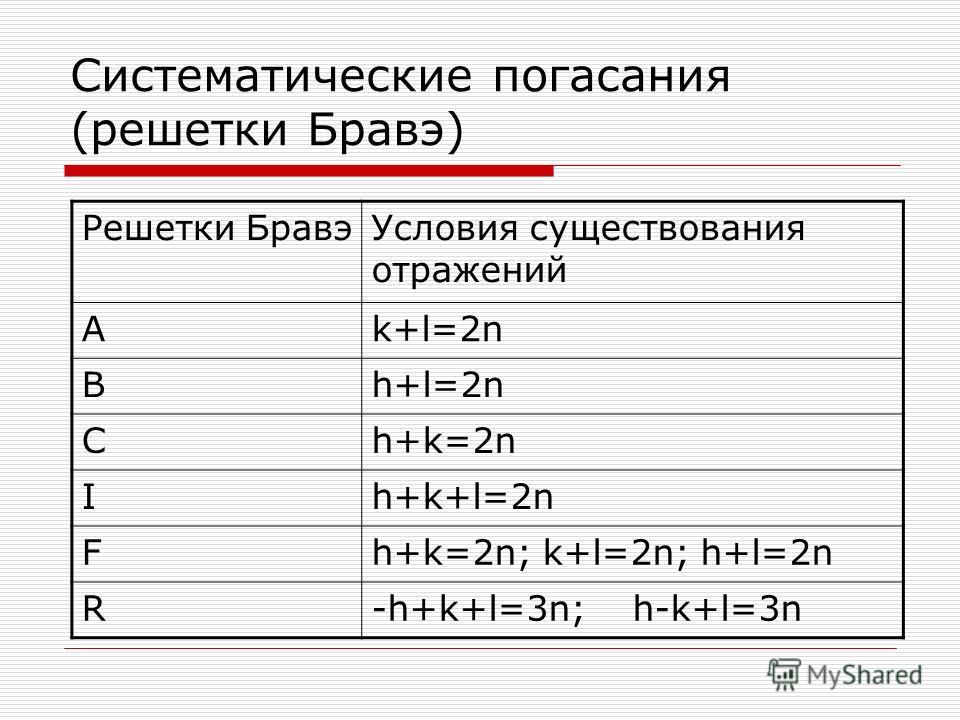 Систематические погасания (решетки Бравэ) Решетки Бравэ Условия существования отражений Ak+l=2n Bh+l=2n Ch+k=2n Ih+k+l=2n Fh+k=2n; k+l=2n; h+l=2n R-h+k+l=3n; h-k+l=3n