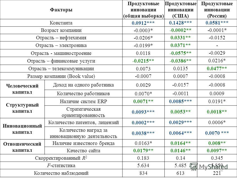 12 Факторы Продуктовые инновации (общая выборка) Продуктовые инновации (США) Продуктовые инновации (Россия) Константа 0.0912*** 0.1428***0.0581*** Возраст компании -0.0003* -0.0002**-0.0001* Отрасль – нефтехимия -0.0206* 0.0331**-0.0152 Отрасль – эле