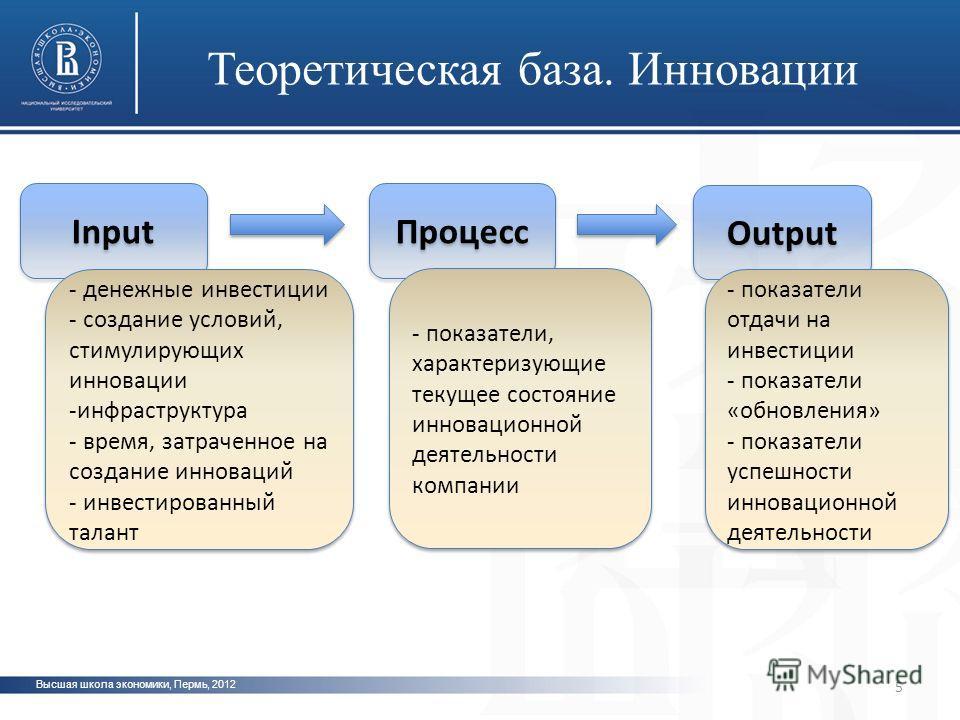 Высшая школа экономики, Пермь, 2012 Теоретическая база. Инновации 5 Input - денежные инвестиции - создание условий, стимулирующих инновации -инфраструктура - время, затраченное на создание инноваций - инвестированный талант - денежные инвестиции - со