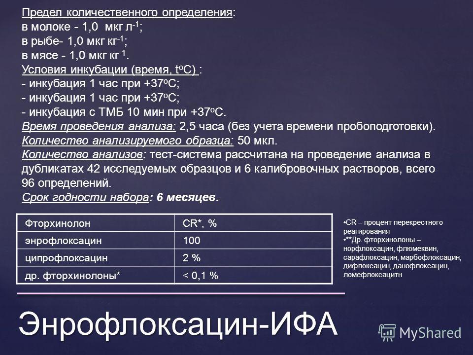 Энрофлоксацин-ИФА ФторхинолонCR*, % энрофлоксацин 100 ципрофлоксацин 2 % др. фторхинолоны*< 0,1 % CR – процент перекрестного реагирования **Др. фторхинолоны – норфлоксацин, флюмеквин, сарафлоксацин, марбофлоксацин, дифлоксацин, дан офлоксацин, ломефл