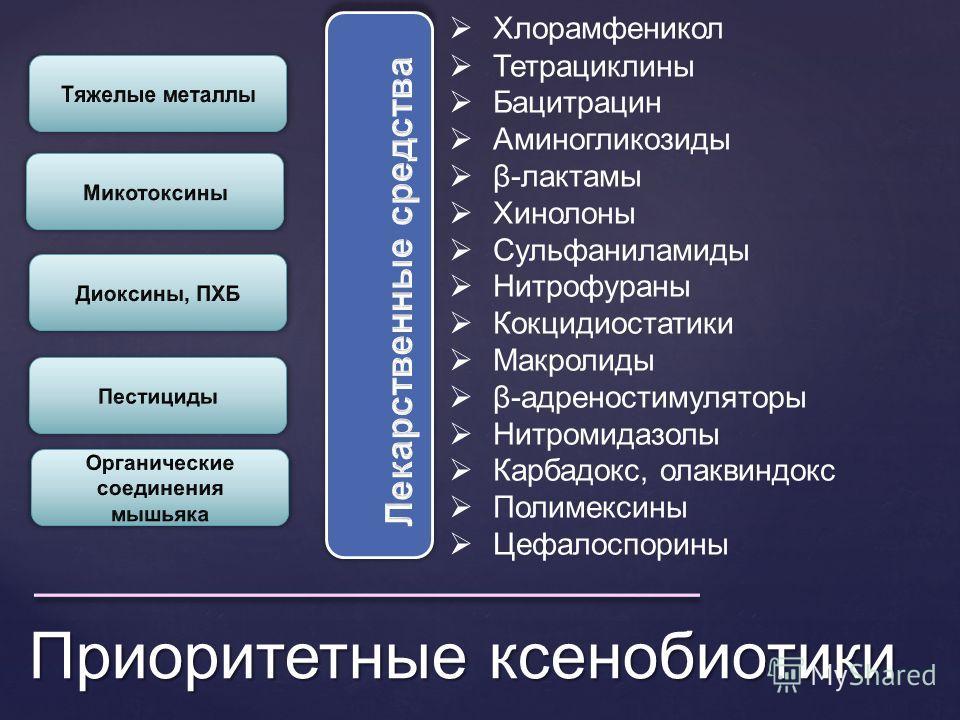 Приоритетные ксенобиотики Хлорамфеникол Тетрациклины Бацитрацин Аминогликозиды β-лактамы Хинолоны Сульфаниламиды Нитрофураны Кокцидиостатики Макролиды β-адреностимуляторы Нитромидазолы Карбадокс, олаквиндокс Полимексины Цефалоспорины