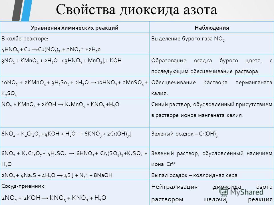 Свойства диоксида азота Уравнения химических реакций Наблюдения В колбе-реакторе: 4HNO 3 + Cu Cu(NO 3 ) 2 + 2NO 2 +2H 2 0 Выделение бурого газа NO 2 3NO 2 + KMnO 4 + 2H 2 O 3HNO 3 + MnO 2 + KOH Образование осадка бурого цвета, с последующим обесцвечи