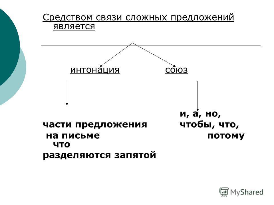 Средством связи сложных предложений является интонация союз и, а, но, части предложения чтобы, что, на письме потому что разделяются запятой